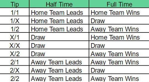 راهنمای شرط بندی فوتبال در نیمه اول | نتیجه نهایی «HT/FT»